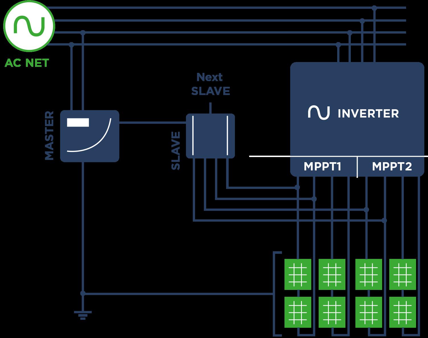 PIDBULL For String U0026 Central Inverters | Messaritis Ανανεώσιμες